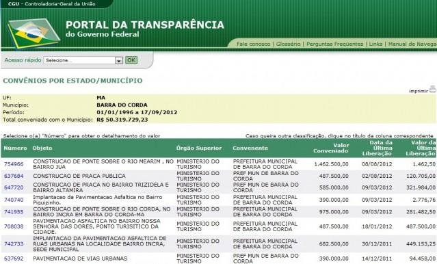 Barra do Corda: convênio de quase R$ 6 milhões.