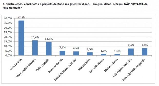 Pesquisa de opinião, Data M – São Luís