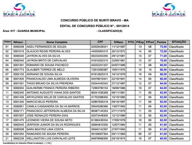 LISTA PRELIMINAR: 21 candidatos aparecem como classificados, note que o candidato Francivaldo Lima Almeida Oliveira está em oitava posição com 66,00 pontos.