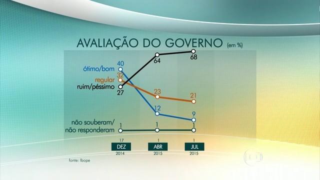 Rejeição a governo da petista atingiu 68%, maior da série histórica do Ibope. Instituto ouviu 2.002 pessoas entre 18 e 21 de junho, em 141 municípios.